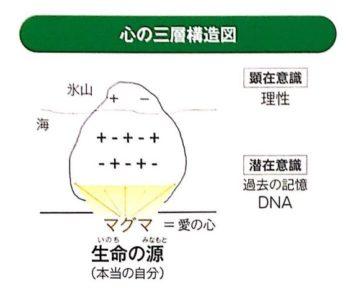 心の三層構造図